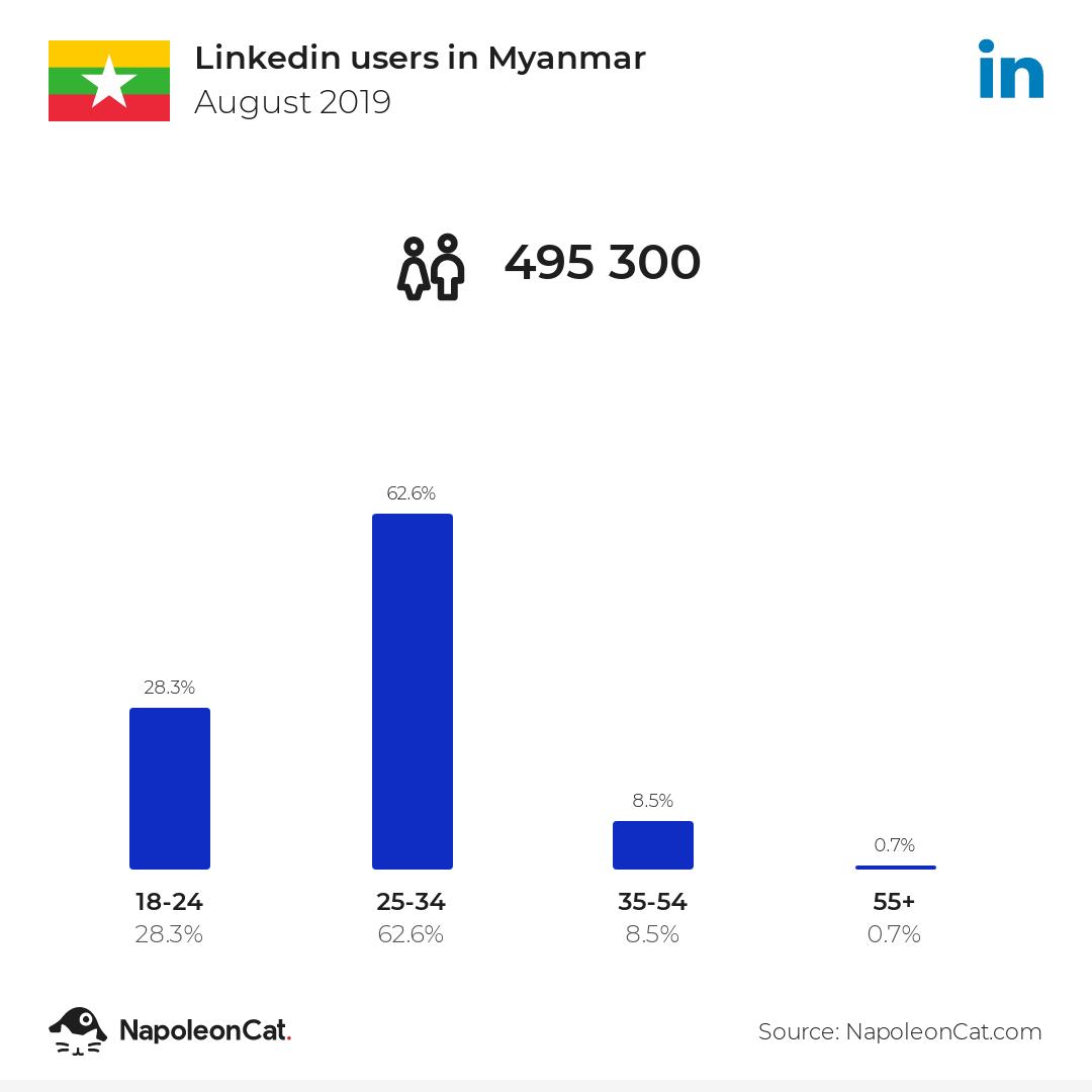 Linkedin Users In Myanmar August 2019