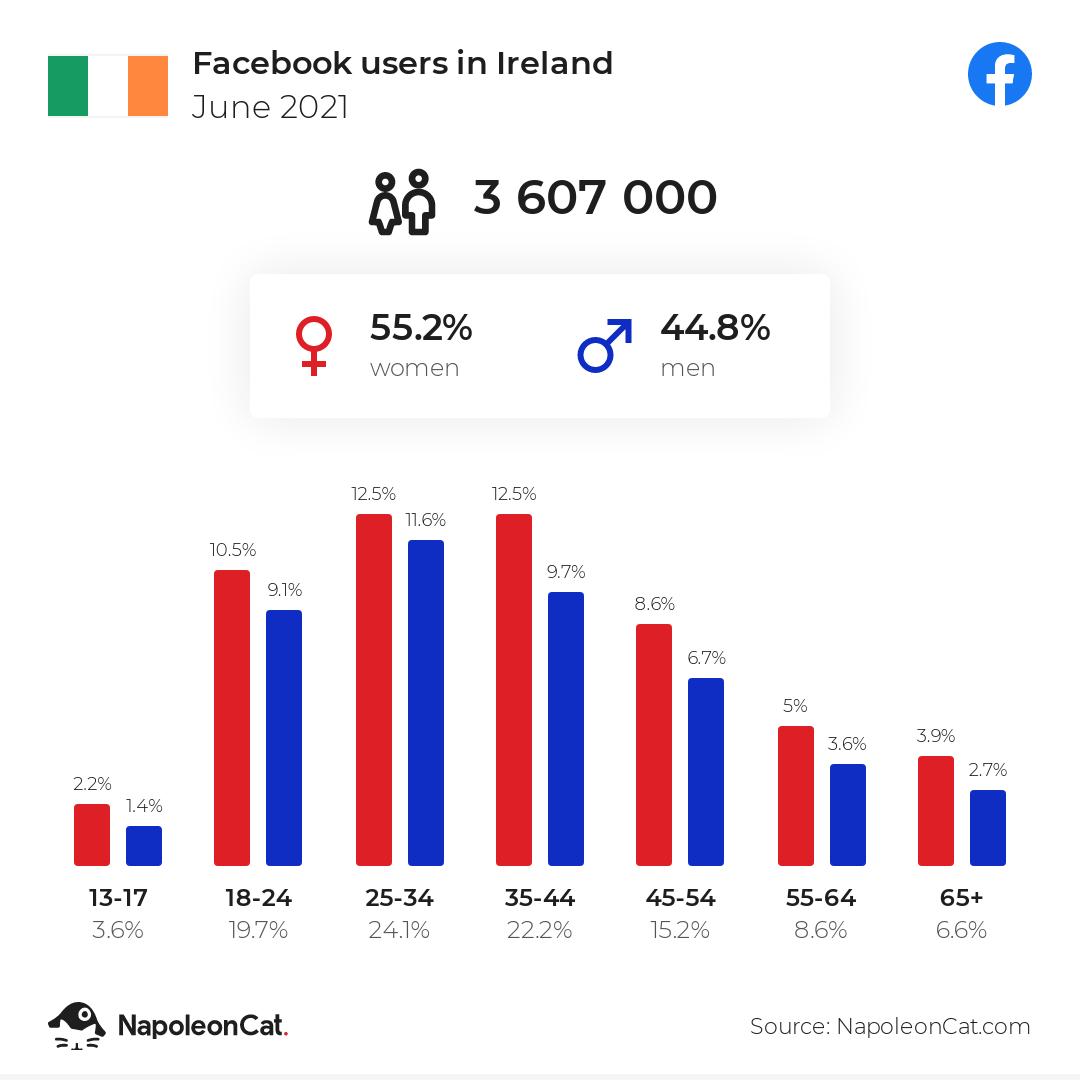 Facebook users in Ireland - June 2021   NapoleonCat