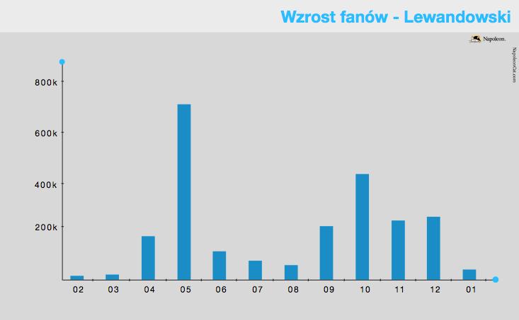 wzrost fanów - Lewandowski
