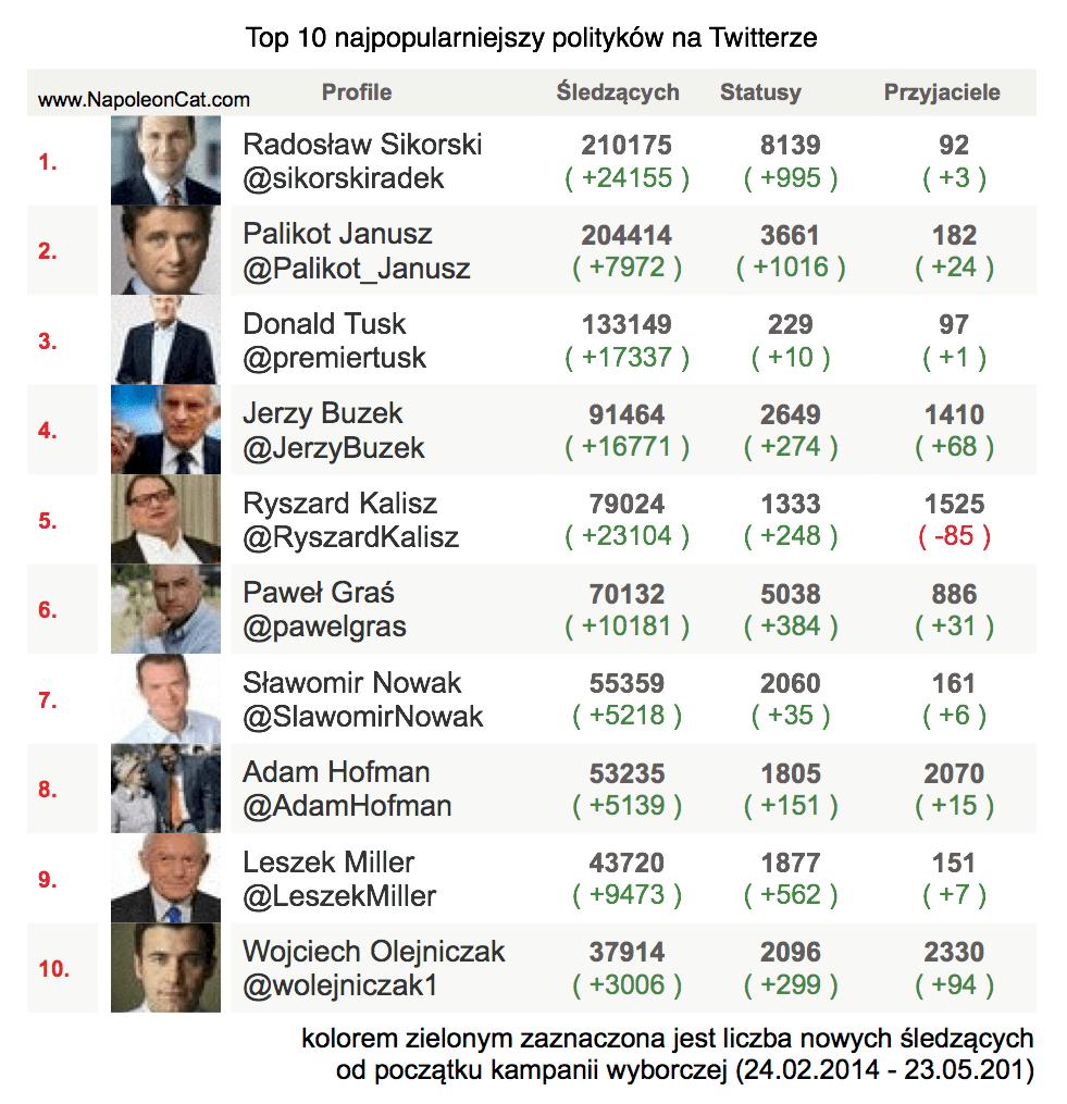 top 10 politykow Twitter