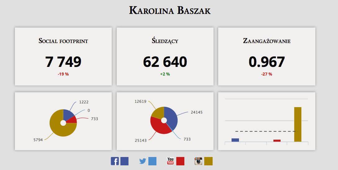 Baszak social footprint