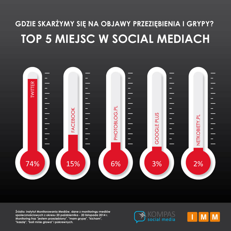 IMM_TOP5_SM_skargi_na_grypę_11_2014