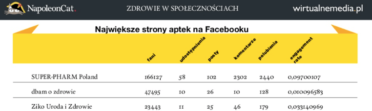 Social_Footprint__Farmacja_w_mediach_społecznościowych___NapoleonCat