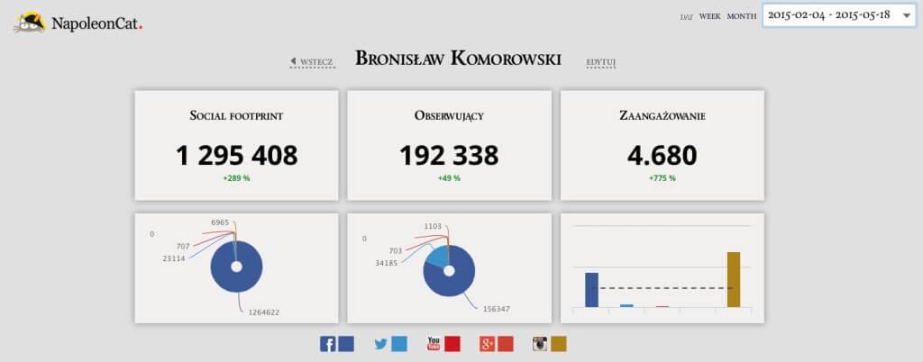 Social Footprint Komorowski