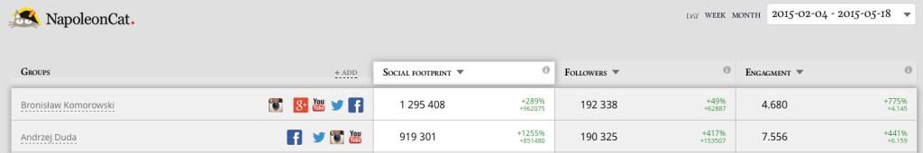 Social Footprint. Duda i Komorowski