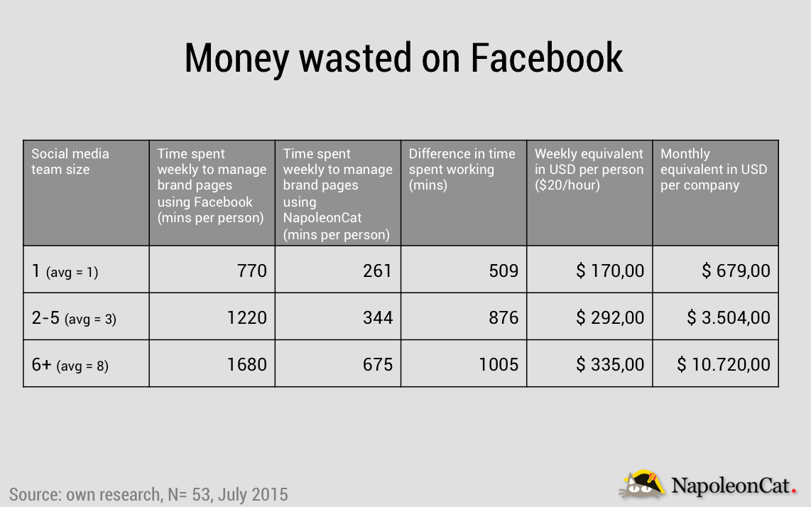 money wasted on facebook