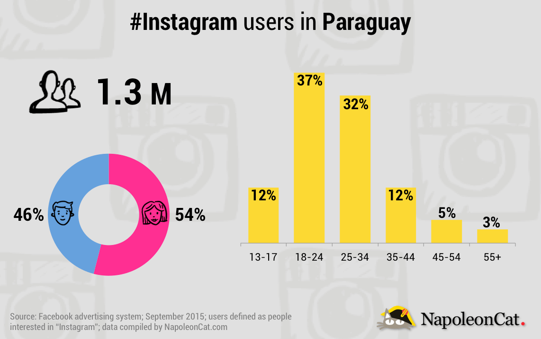 NapoleonCat_Instagram_20150907_Paraguay