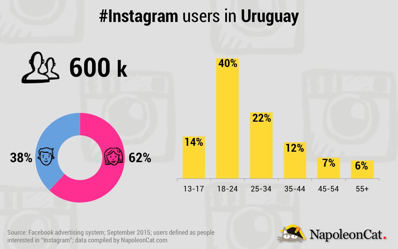 NapoleonCat_Instagram_20150907_Uruguay