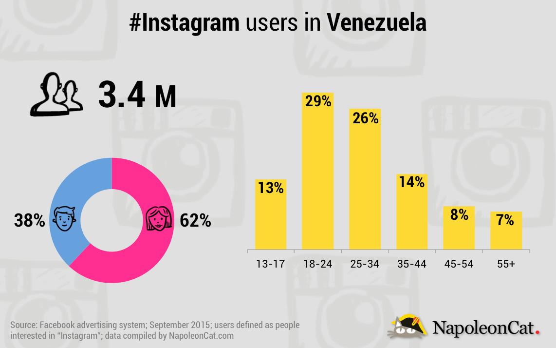 NapoleonCat_Instagram_20150907_Venezuela