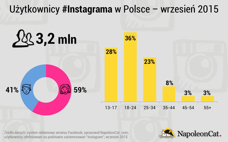 Demografia użytkowników Instagrama w Polsce - wrzesień 2015