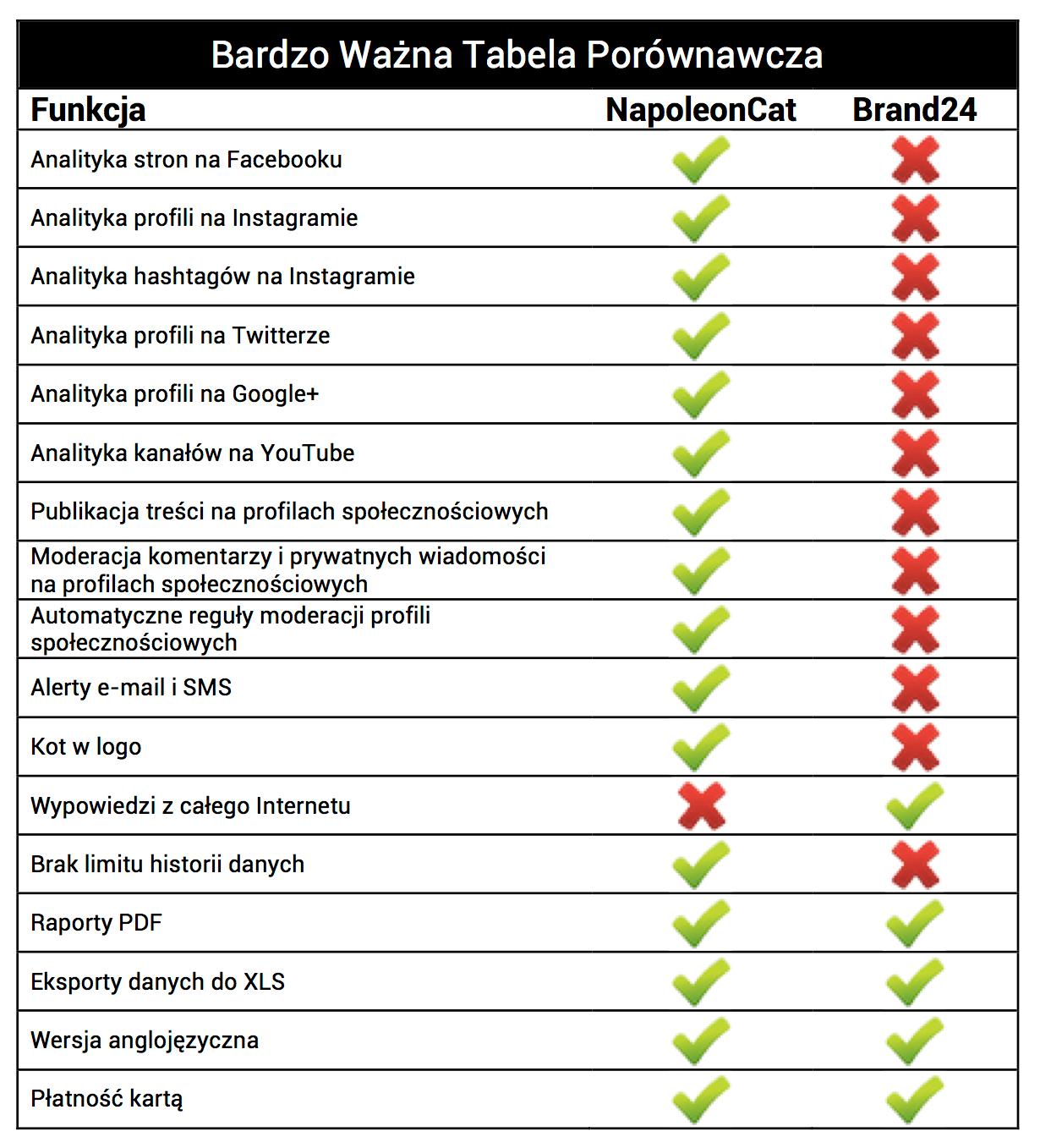 Bardzo Ważna Tabela Porównawcza