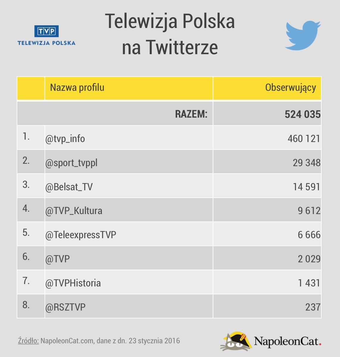 NapoleonCat_TVP_Twitter_20160123