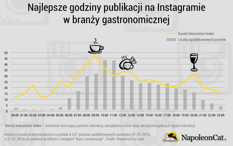 NapoleonCat_blog_20160208_Instagram_gastro_PL