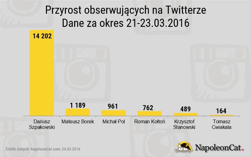 Dariusz Szpakowski na Twitterz vs najpopularniejsi dziennikarze sportowi_źródło: NapoleonCat.com