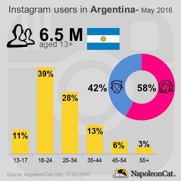 Instagram user demographics in Argentina-may 2016. NapoleonCat.com