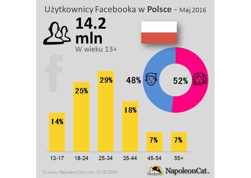 FB_Poland_20161205