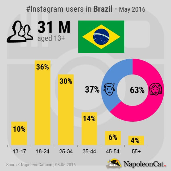 Instagram users in Brazil_may 2016_data compiled by NapoleonCat.com