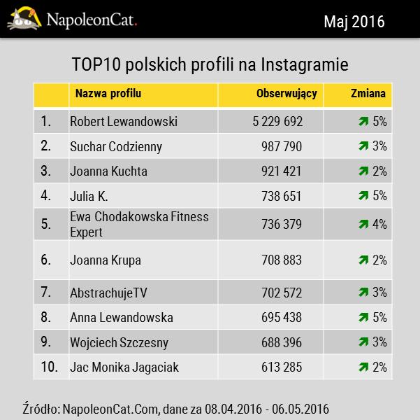 Największe profile na Instagramie w Polsce_maj2016_NapoleonCat.com