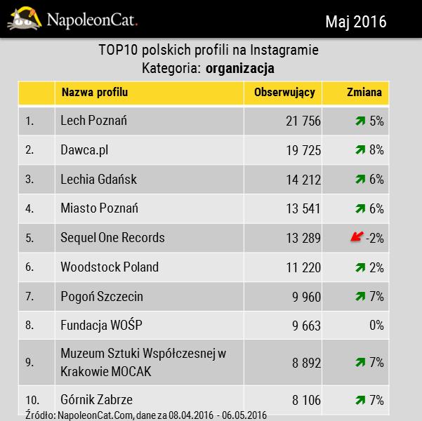 Największe profile na Instagramie w Polsce w kategorii organizacja