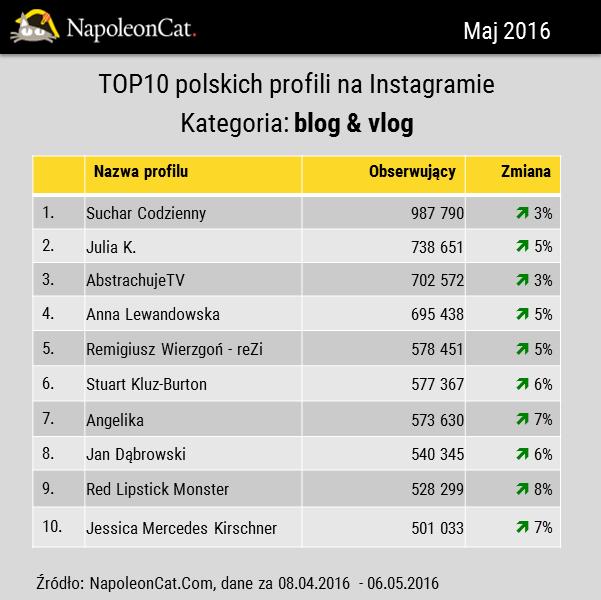 największe profile blog vlog na Instagramie w Polsce