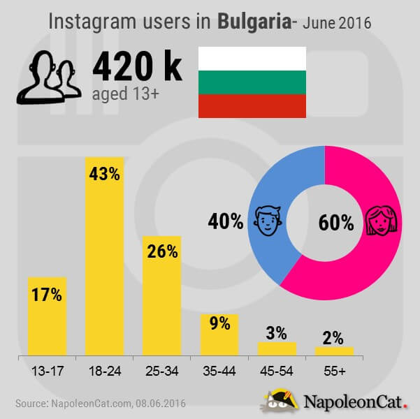 Instagram users in Bulgaria_by NapoleonCat.com_June2016