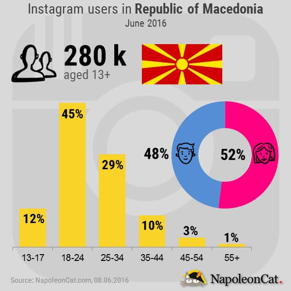 Instagram users in Macedonia_June 2016_NapoleonCat.com