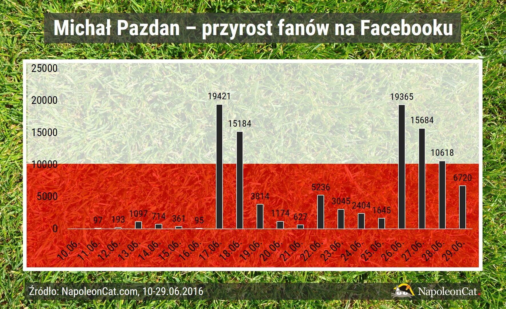 Michal Pazdan_Facebook_fani dziennie_10-29.06.2016_dane NapoleonCat