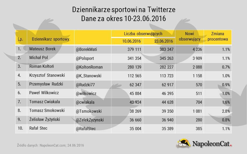 Ranking top 10_dziennikarze sportowi na Twitterze_dane 10-23.06.2016_NapoleonCat