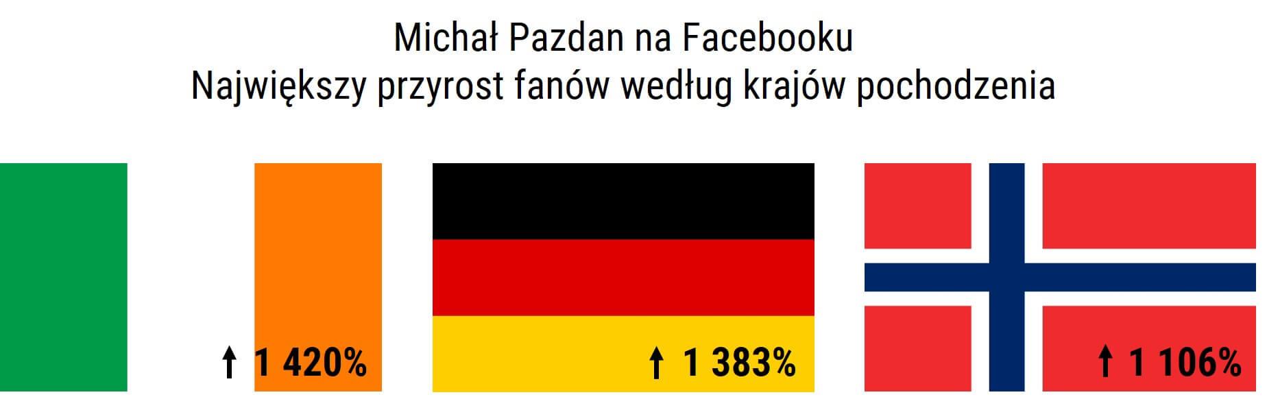 najwiekszy przyrost fanow wedlug krajow pochodzenia_Michal Pazdan na Facebooku_dane NapoleonCat