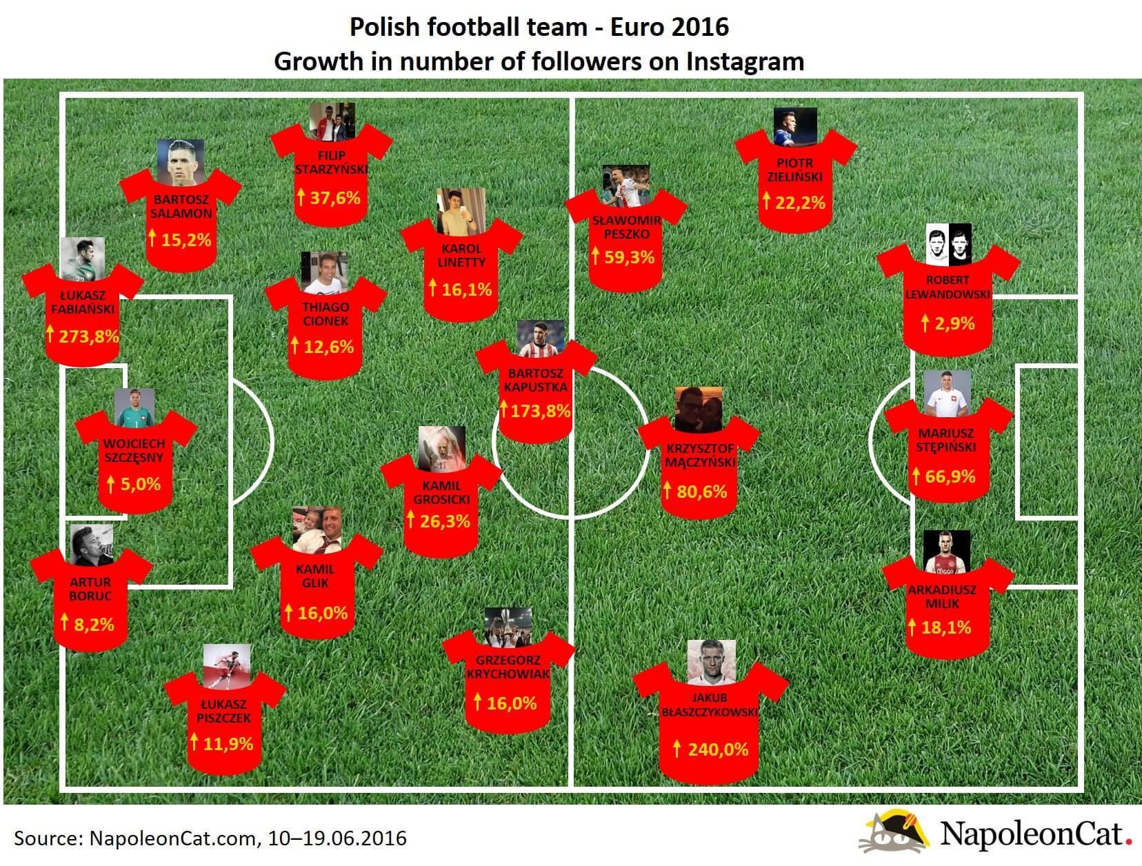 polish football team Euro 2016_growth of followers on Instagram_NapoleonCat.com