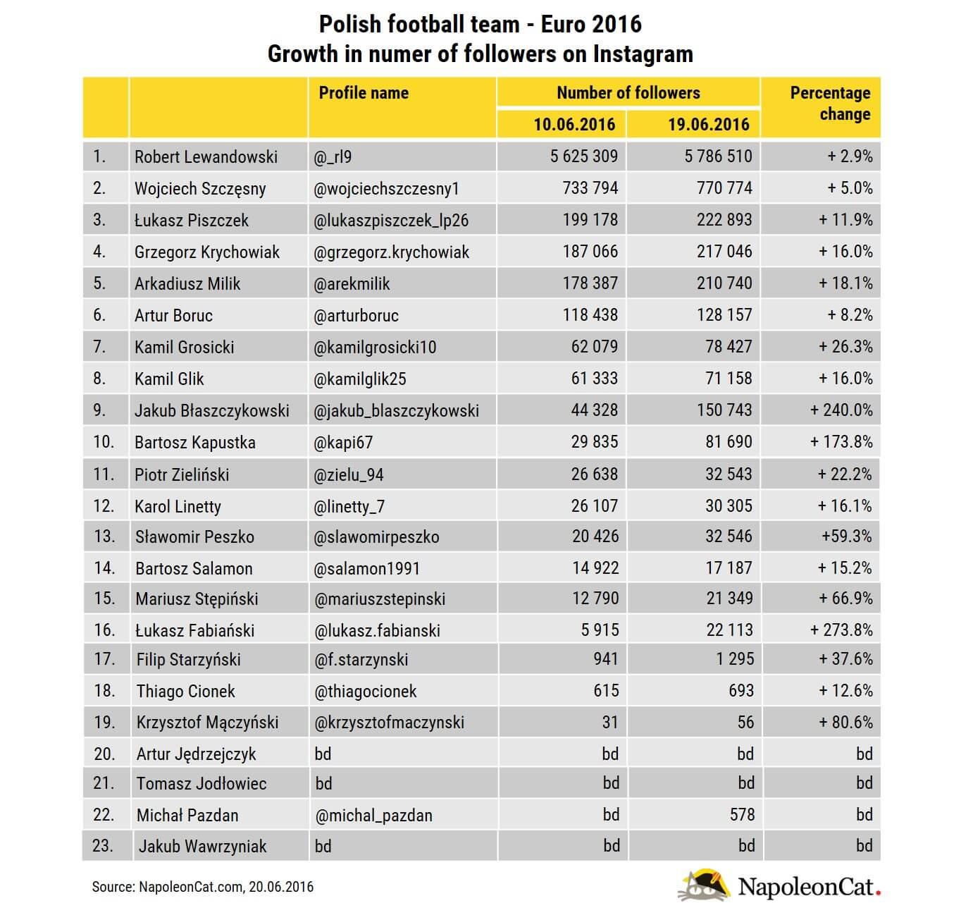 polish football team Euro 2016_growth of followers on Instagram_NapoleonCat.com_table