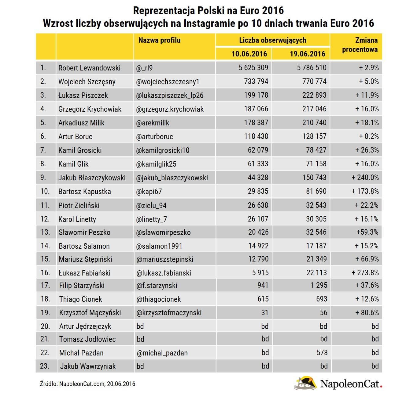 reprezentacja polski na Euro2016_wzrost liczby obserwujacych na Instagramie_tabela_NapoleonCat