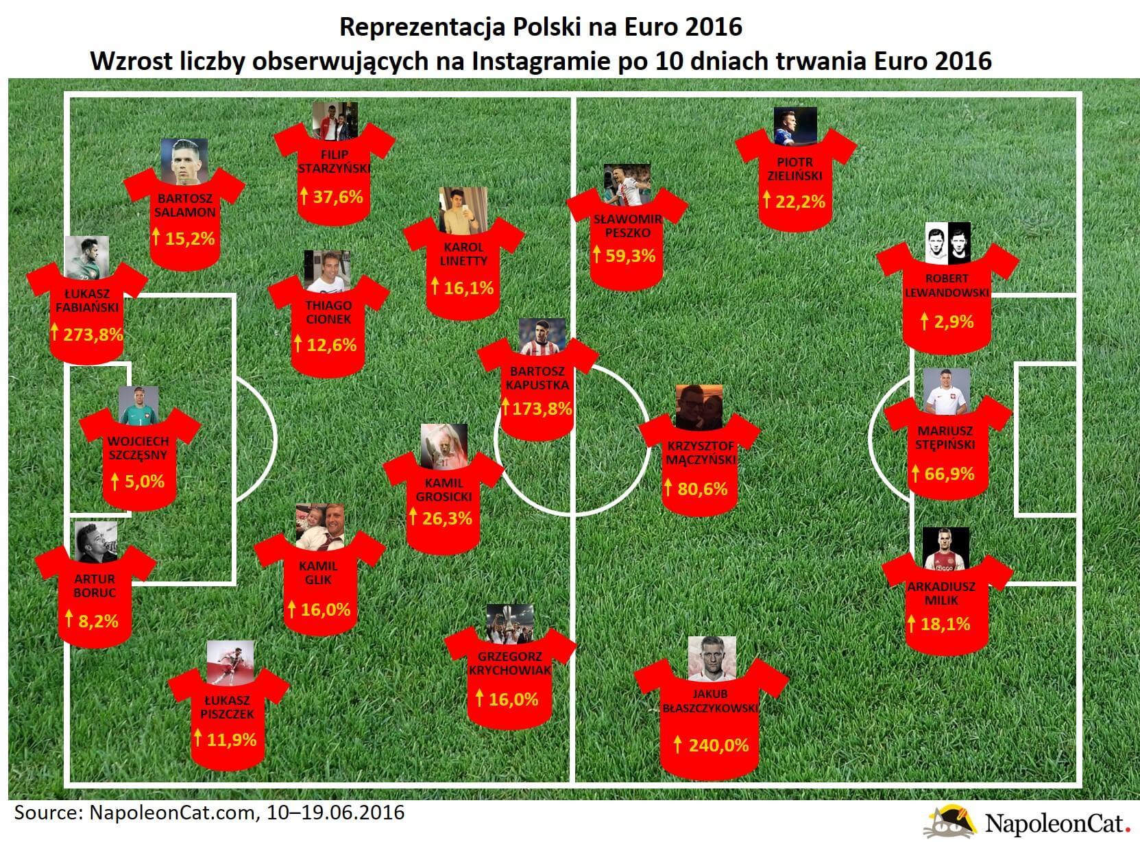reprezentacja polski na Euro2016_wzrost liczby obserwujacych na Instagramie_NapoleonCat