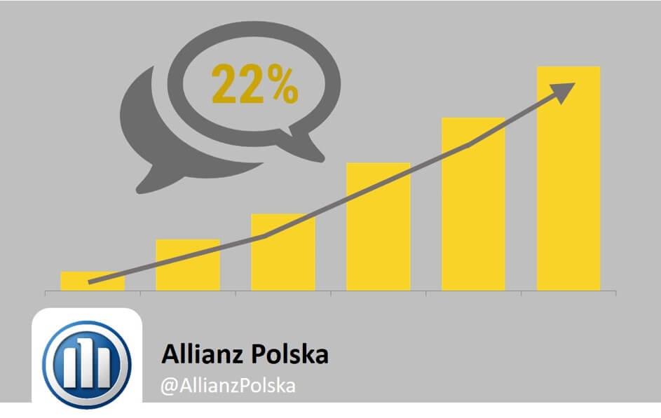 Allianz Polska_wzrost liczby komentarzy na Facebooku_NapoleonCat