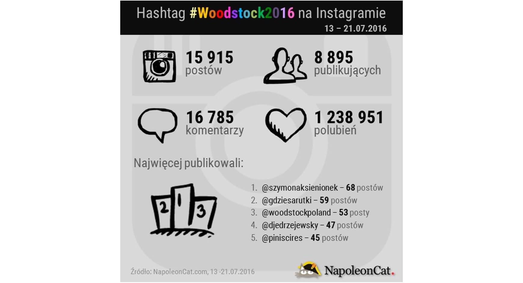 Hashtag Woodstock2016 na Instagramie_13-21.07.2016_NapoleonCat.com blog