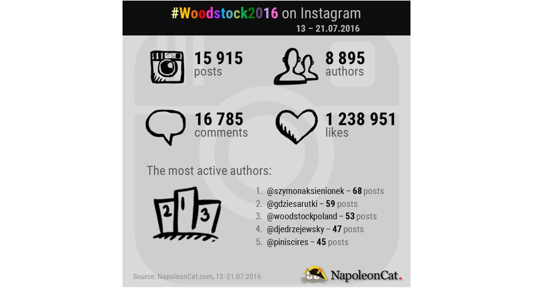 Hashtag Woodstock2016 on Instagram_NapoleonCat.com blog