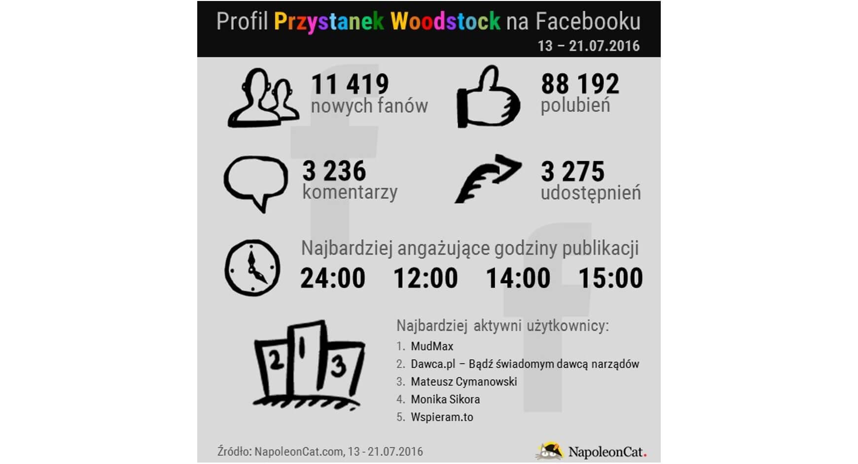 Profil Przystanek Woodstock na Facebooku_13-21.07.2016_NapoleonCat.com blog