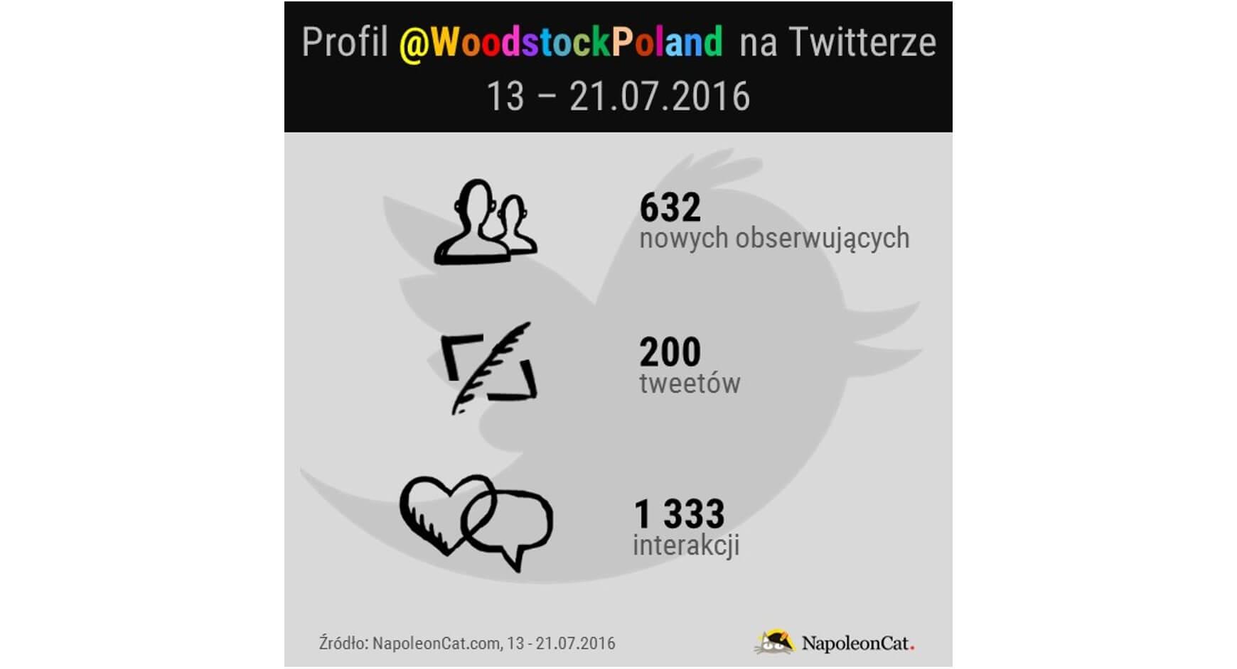 Profil Woodstock Poland na Twitterze_13-21.07.2016_NapoleonCat.com blog