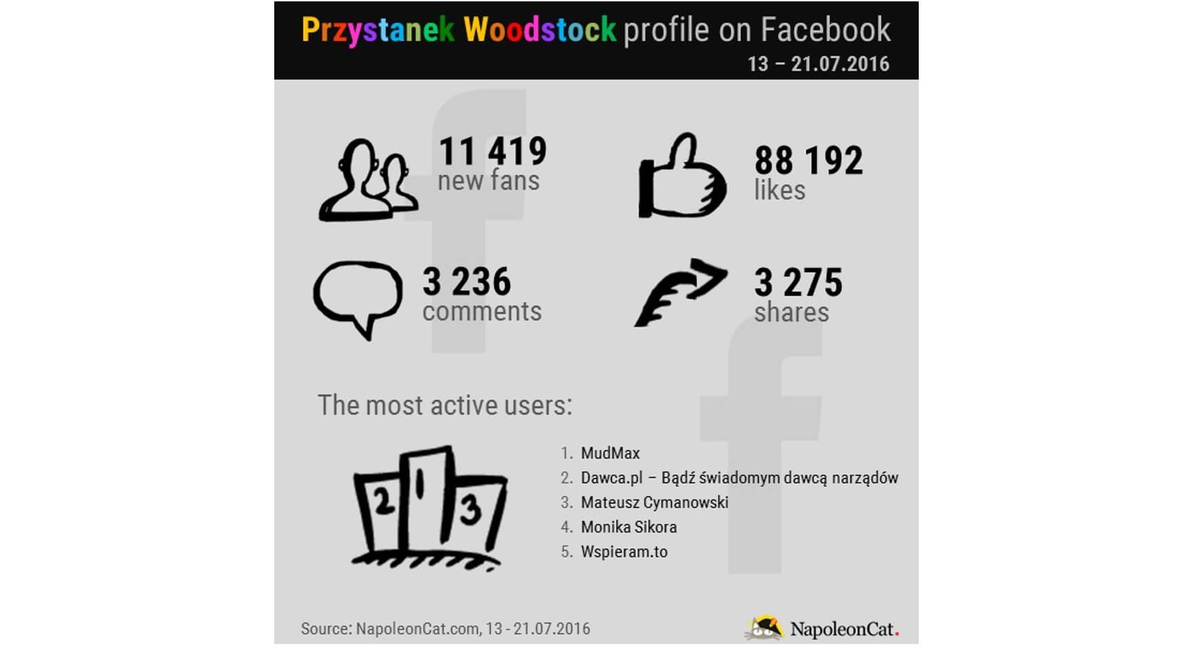 Przystanek Woodstock Facebook profile_NapoleonCat.com blog