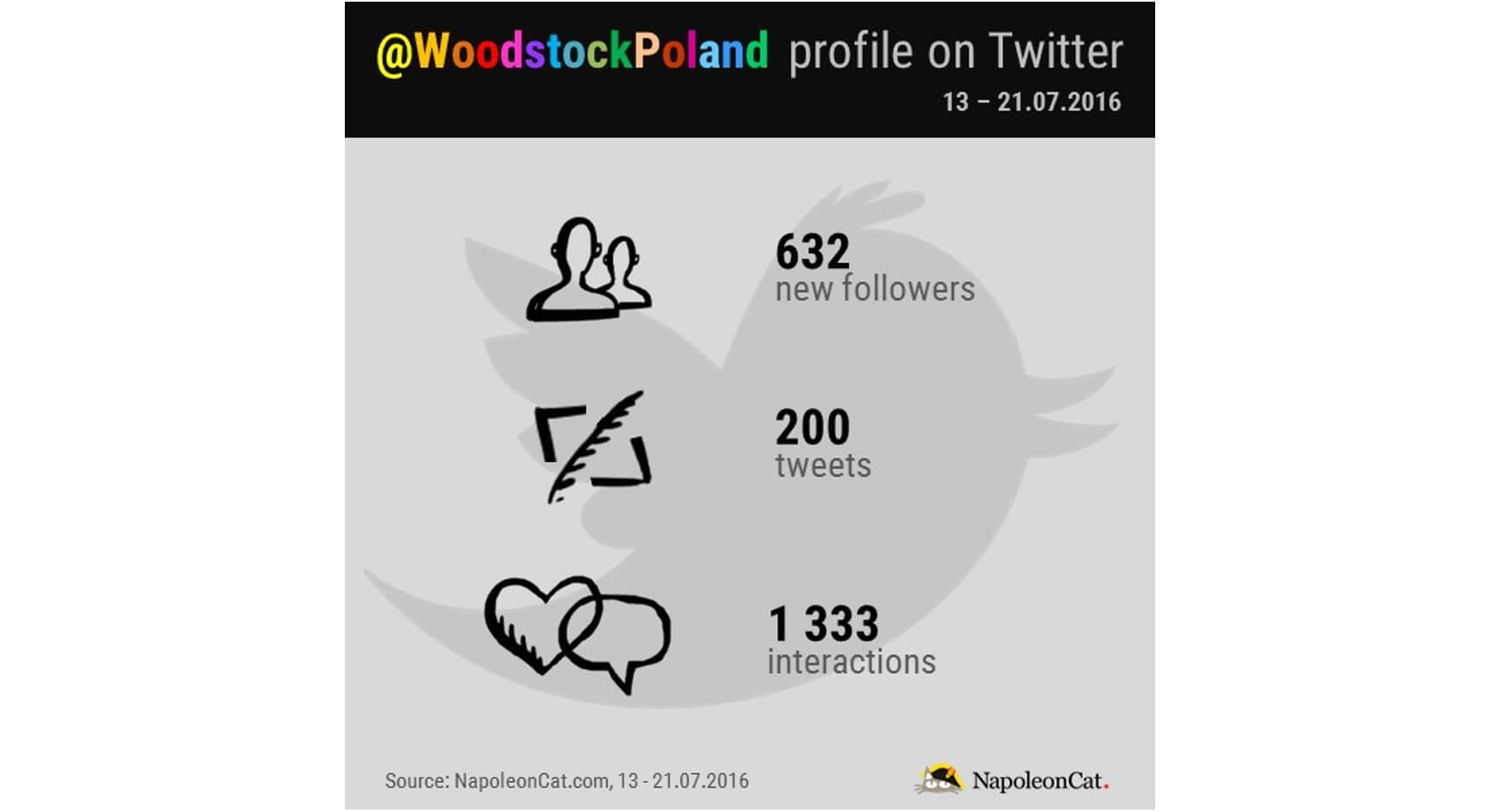 Woodstock Poland on Twitter_NapoleonCat.com blog