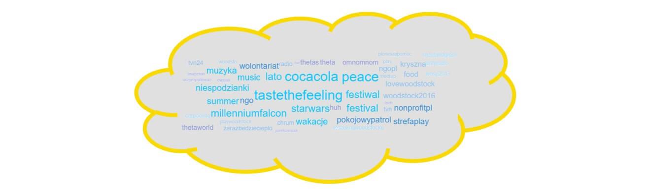 Woodstock na Instagramie_chmura hashtagow konta woodstockpoland na Instagramie_01-19.07.2016_NapoleonCat