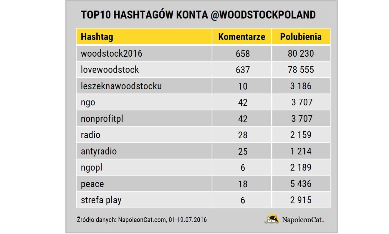 Woodstock na Instagramie_top10 hashtagow woodstockpoland_01-19.07.2016_NapoleonCat