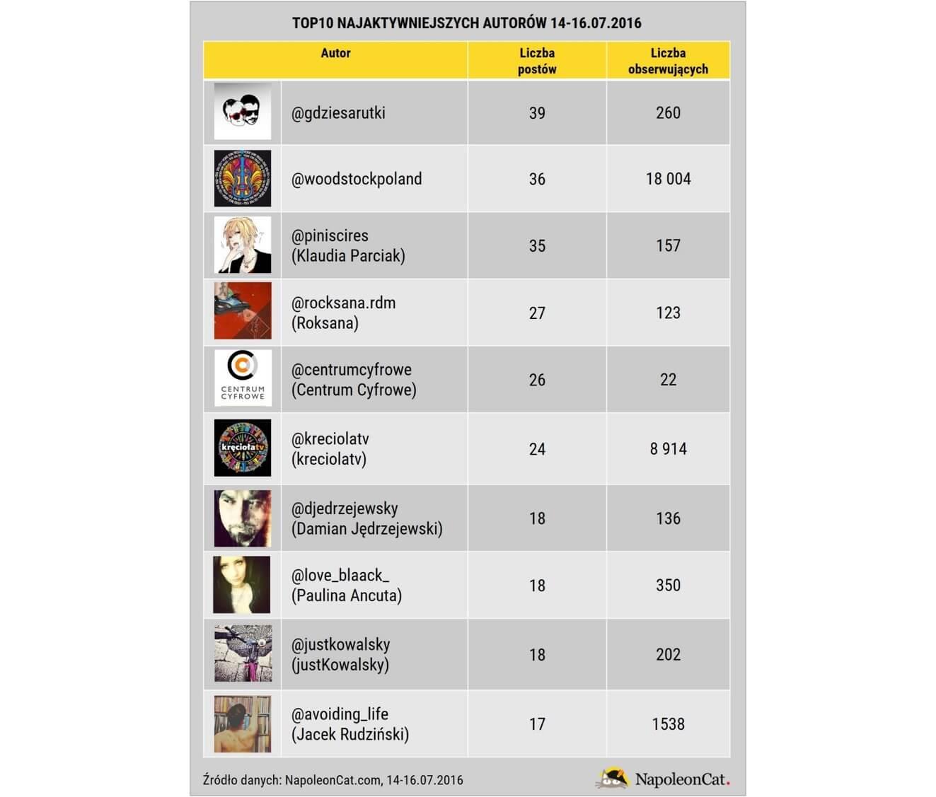 Woodstock na Instagramie_top10 najaktywniejszych autorow_14-16.07.2016_NapoleonCat.com