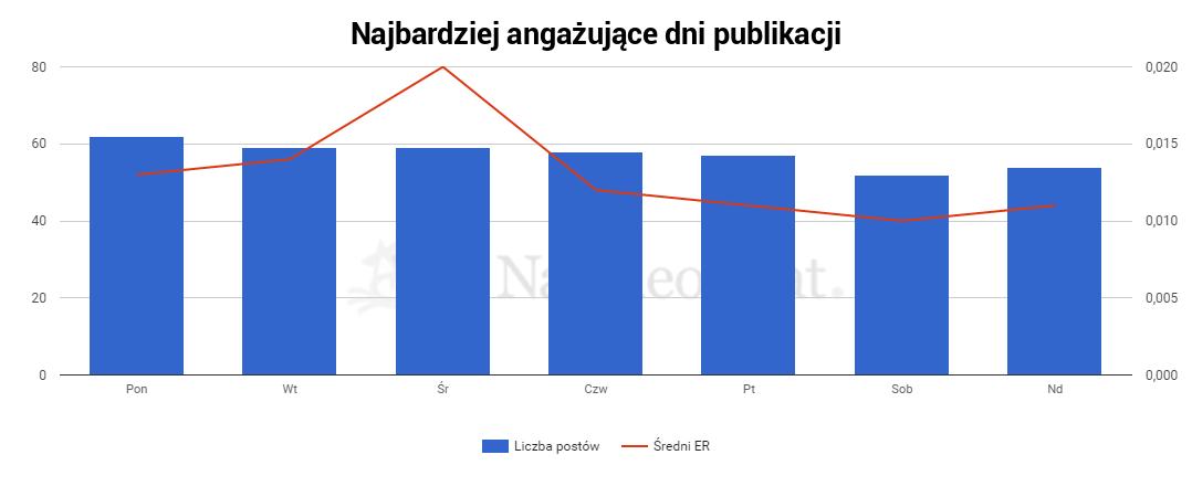 dni_publikacji