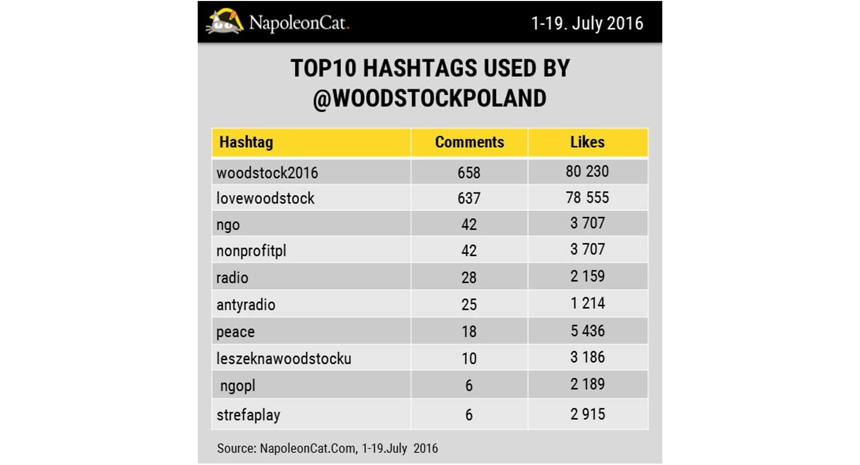 top10 hashtags used by woodstockpoland Instagram profile_1-19.07.2016_NapoleonCat.com blog