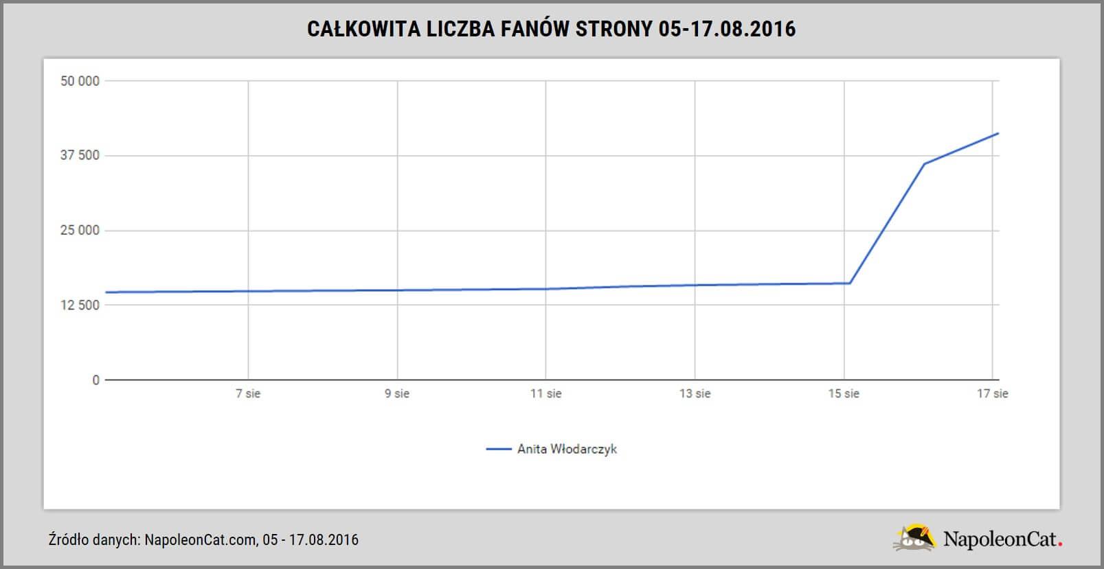 Anita Wlodarczyk na Facebooku_calkowita liczba fanow strony_05-17.08.2016_dane NapoleonCat.com
