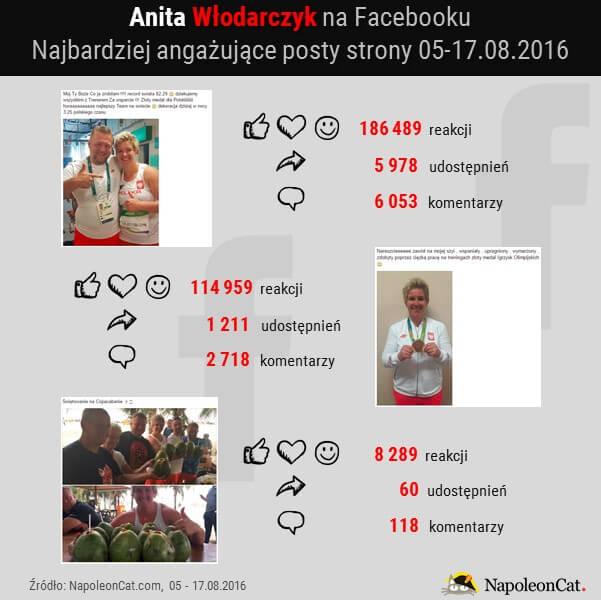 Anita Wlodarczyk na Facebooku_najbardziej angazujace posty strony_05-17.08.2016_dane NapoleonCat.com
