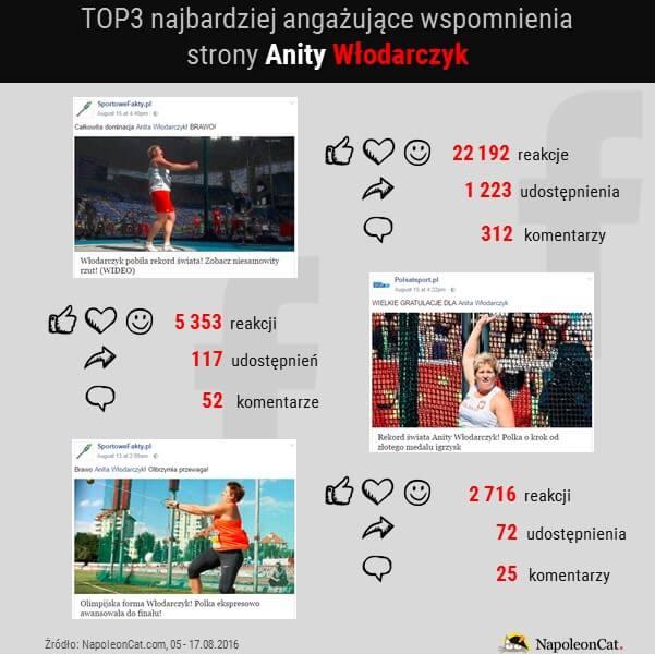 Anita Wlodarczyk na Facebooku_najbardziej angazujace wspomnienia strony_05-17.08.2016_dane NapoleonCat.com