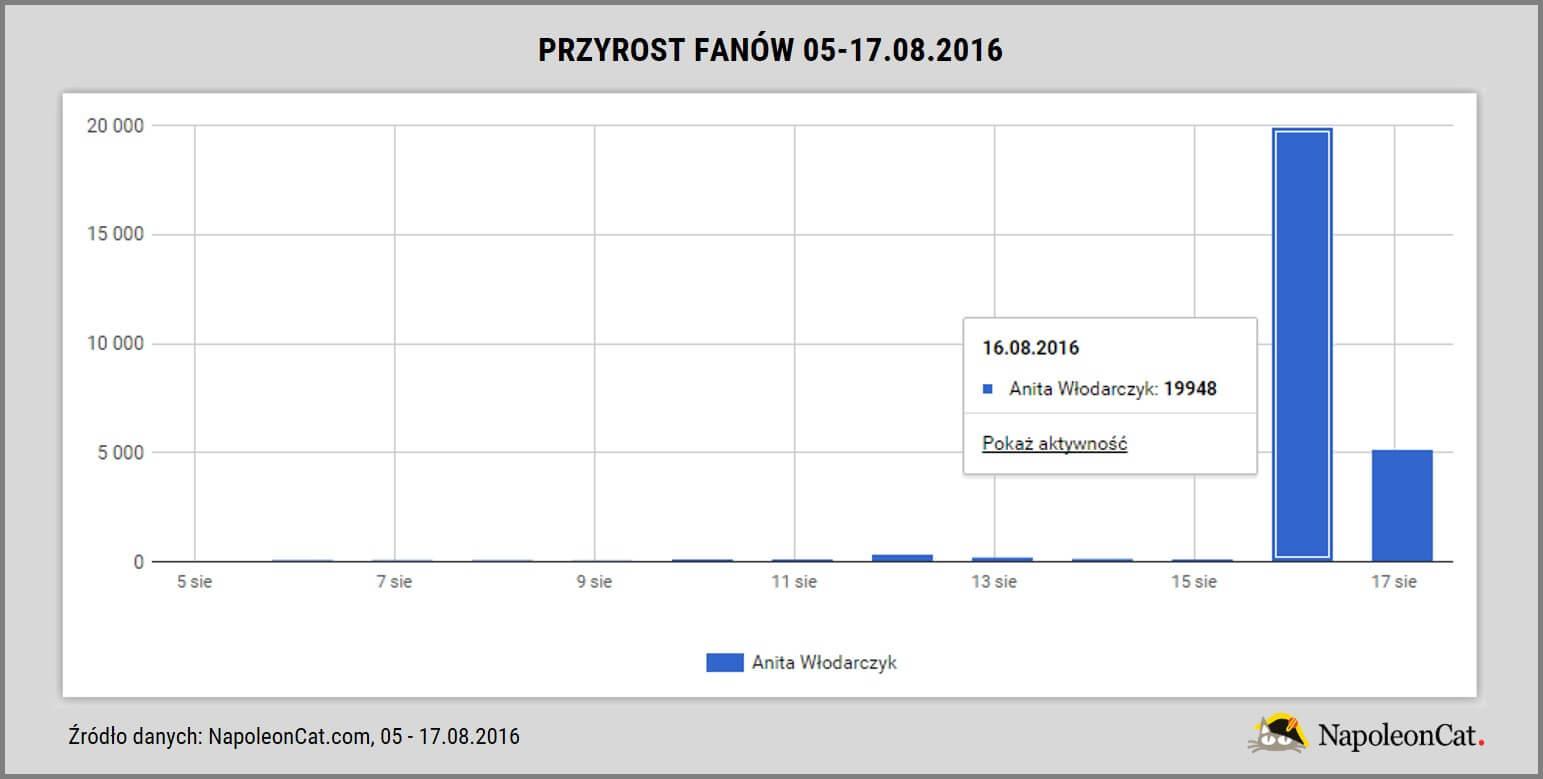 Anita Wlodarczyk na Facebooku_przyrost fanow strony_05-17.08.2016_dane NapoleonCat.com