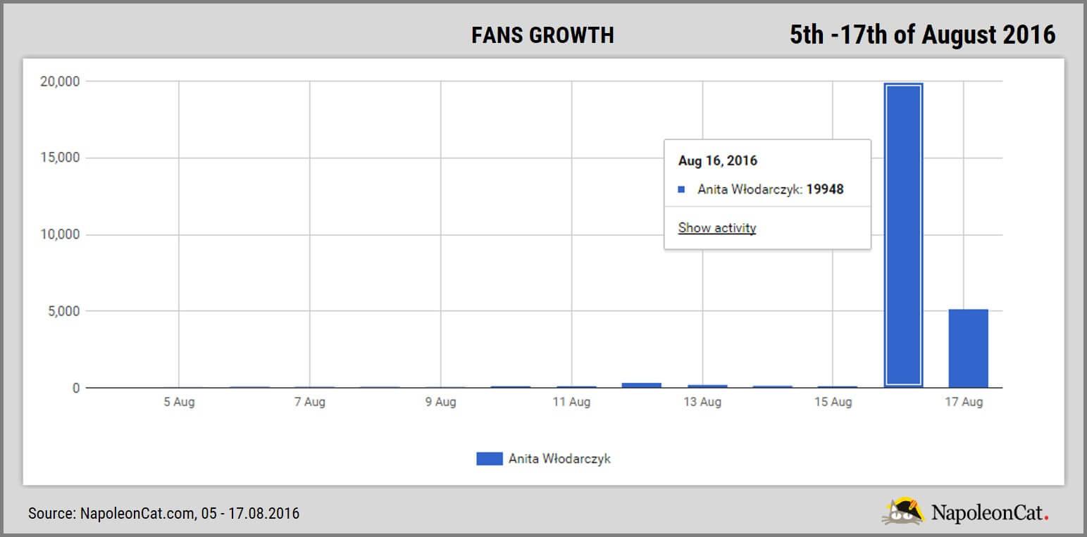 Anita Wlodarczyk on Facebook_fans growth_NapoleonCat.com